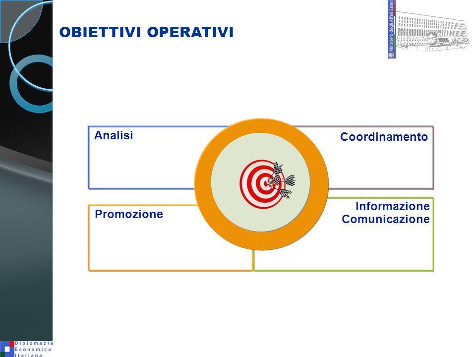 Coordinamento Analisi Promozione Informazione Comunicazione OBIETTIVI OPERATIVI
