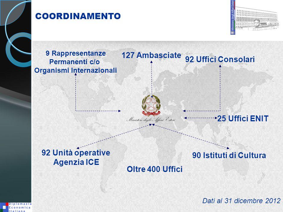 COORDINAMENTO 127 Ambasciate 92 Uffici Consolari 9 Rappresentanze Permanenti c/o Organismi Internazionali 90 Istituti di Cultura 92 Unità operative Ag