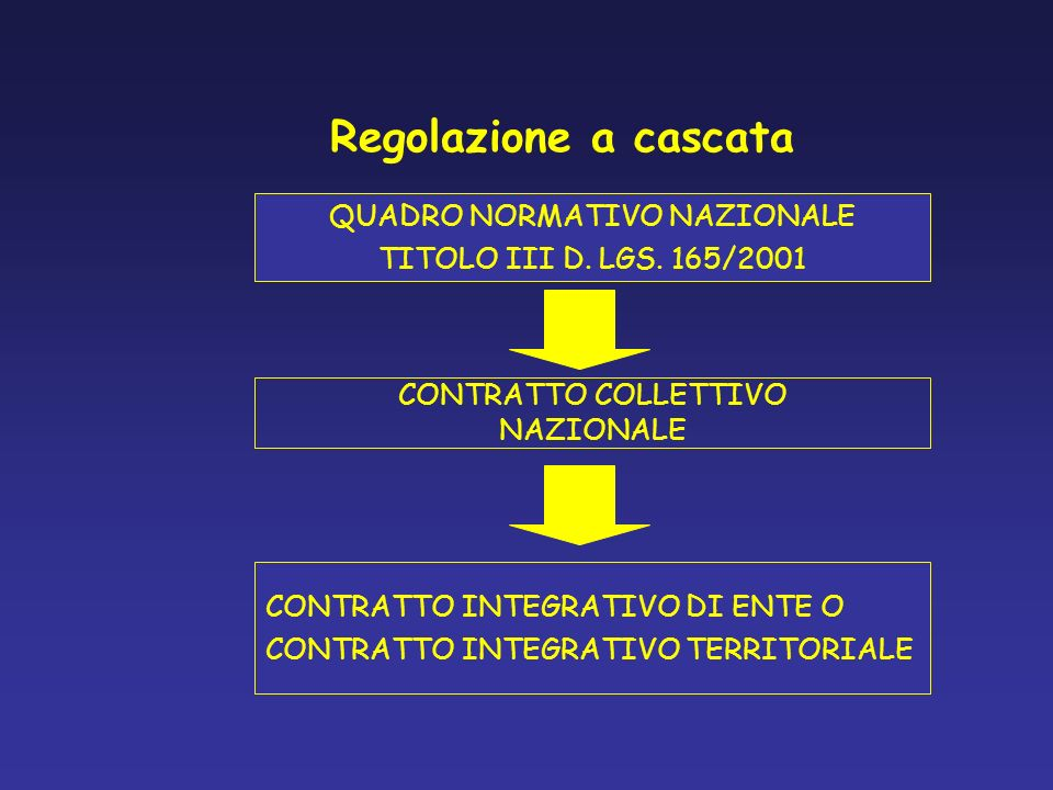 Regolazione a cascata QUADRO NORMATIVO NAZIONALE TITOLO III D. LGS. 165/2001 CONTRATTO COLLETTIVO NAZIONALE CONTRATTO INTEGRATIVO DI ENTE O CONTRATTO
