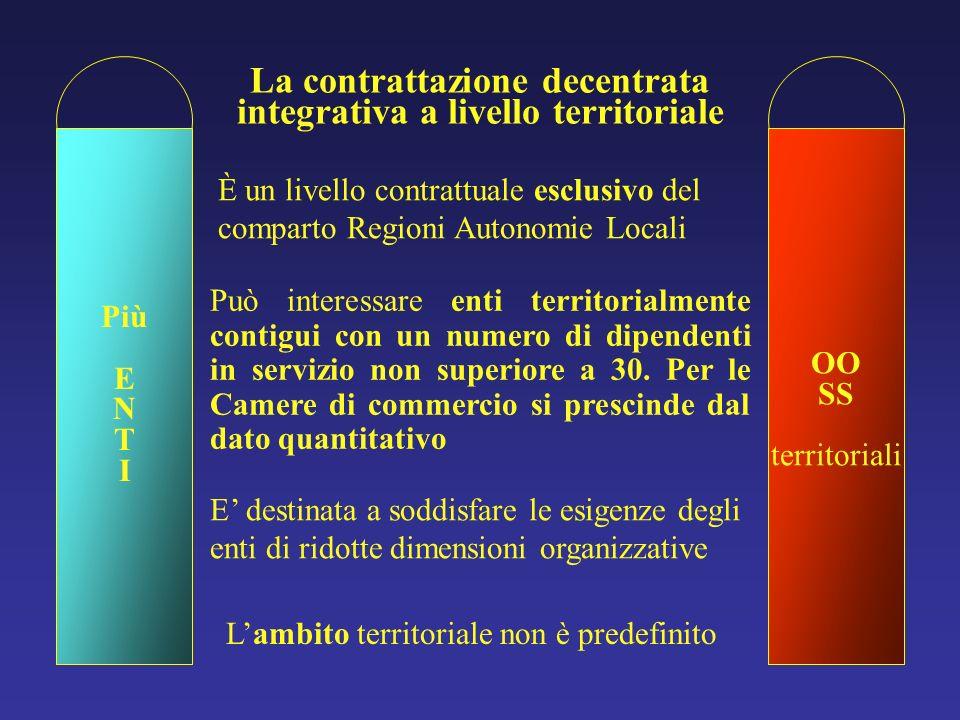 OO SS territoriali La contrattazione decentrata integrativa a livello territoriale Più E N T I Può interessare enti territorialmente contigui con un numero di dipendenti in servizio non superiore a 30.