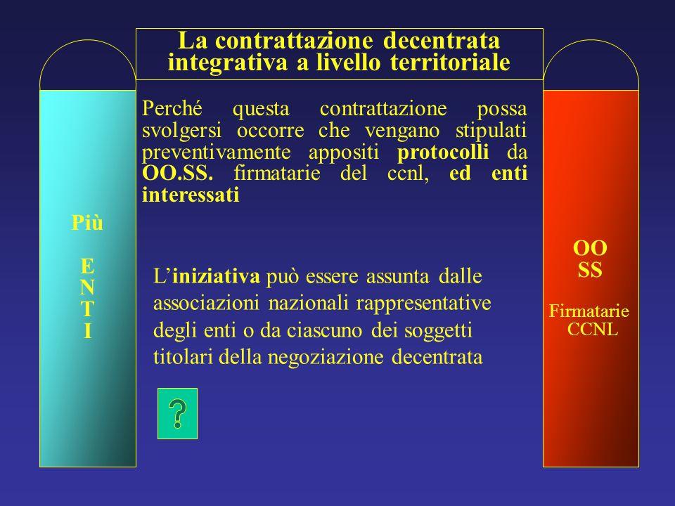 OO SS Firmatarie CCNL La contrattazione decentrata integrativa a livello territoriale Più E N T I Perché questa contrattazione possa svolgersi occorre