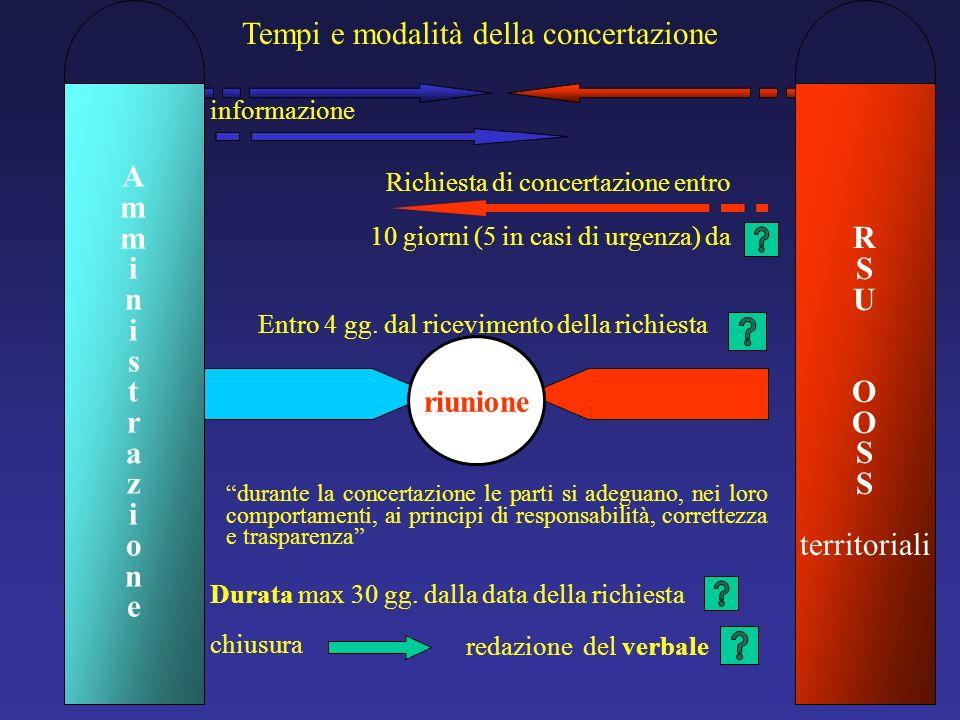 Tempi e modalità della concertazione informazione Richiesta di concertazione entro Entro 4 gg.