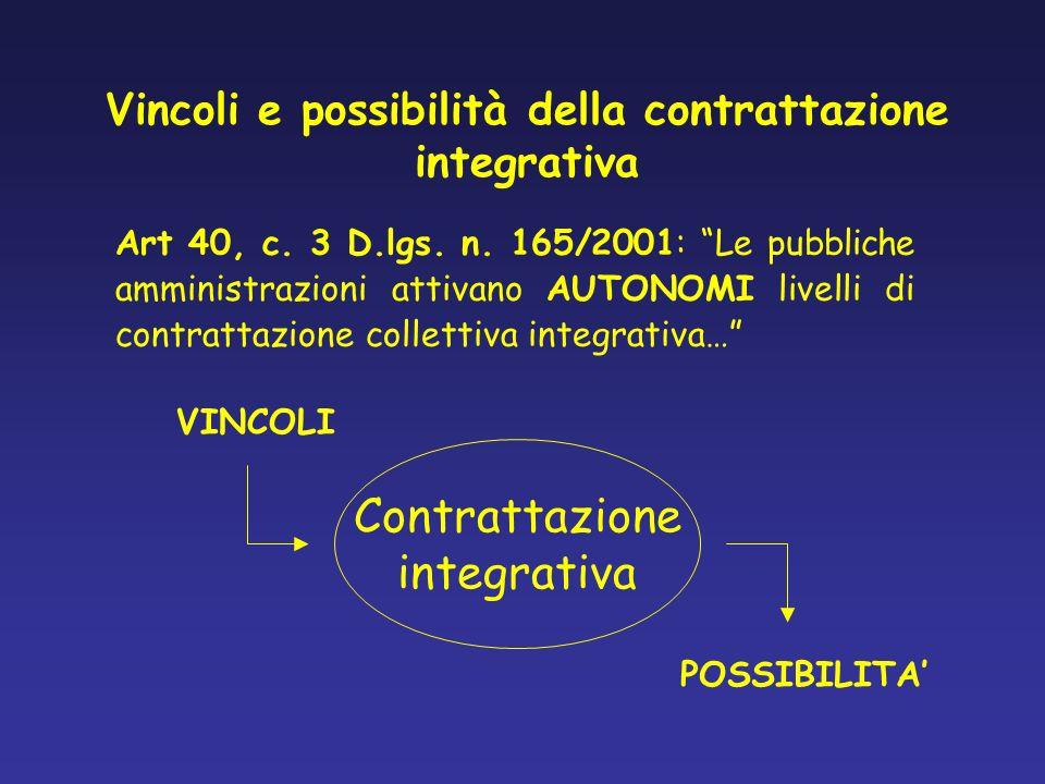 Le possibilità della contrattazione integrativa Non è una contrattazionemeramente attuativa Aumenta lo spazio negoziale (alcuni esempi: dai fondi e fondini al fondo unico) CONTRATTAZIONE INTEGRATIVA