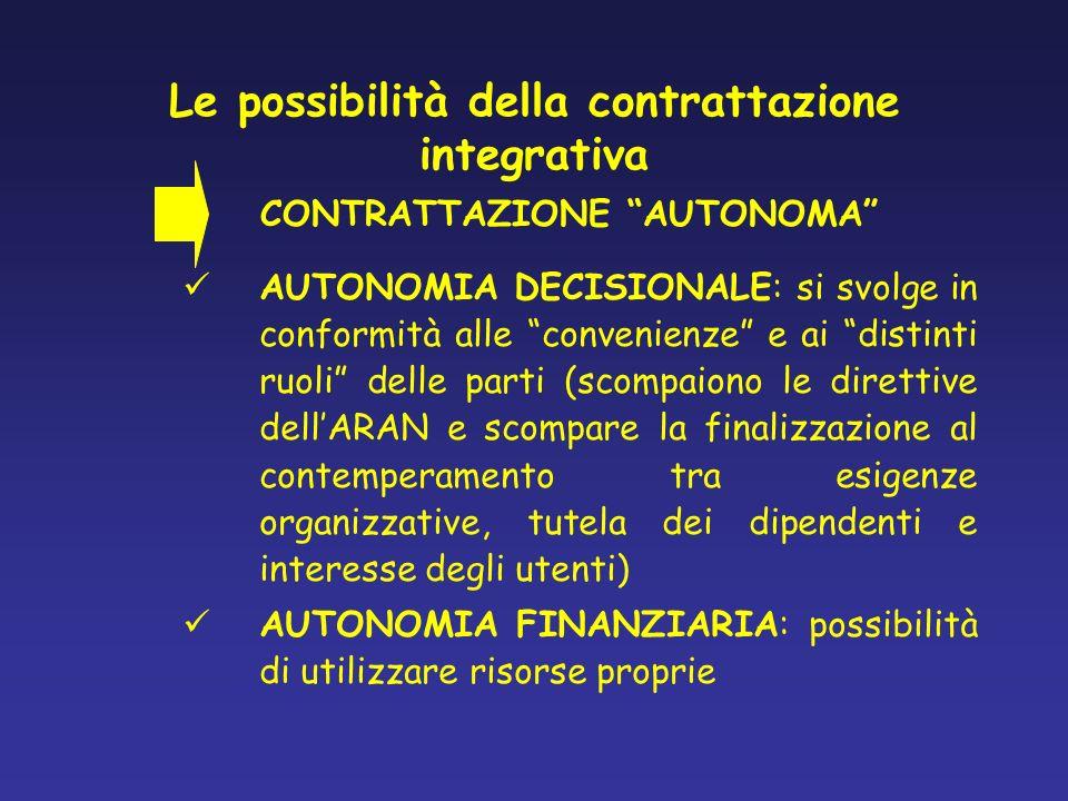 Le possibilità della contrattazione integrativa AUTONOMIA DECISIONALE: si svolge in conformità alle convenienze e ai distinti ruoli delle parti (scomp