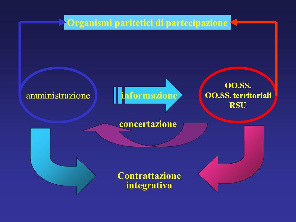 amministrazione OO.SS. OO.SS. territoriali RSU informazione concertazione Contrattazione integrativa Organismi paritetici di partecipazione