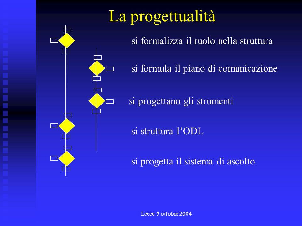 Lecce 5 ottobre 2004 MMTMFADPWFADForum 15.106.1019.10 4 ore 227.1028.102.11 39.1110.1116.11 5 ore 17.11 6 ore 23.11 424.1129.1130.11 4 ore 56.127.1213.12 14.12 6 ore 20.12 21.