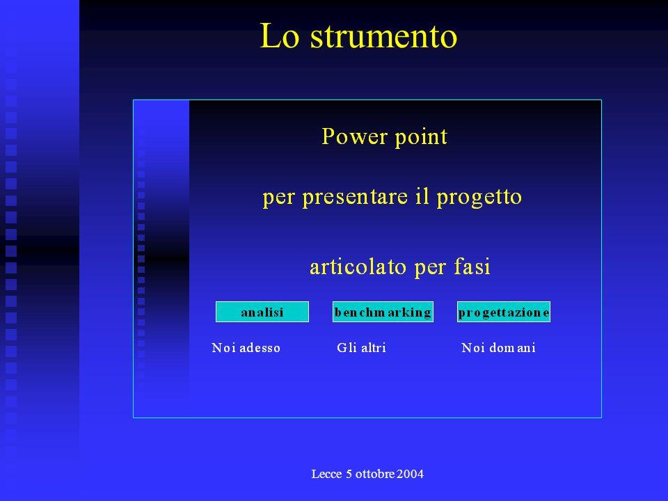 Lecce 5 ottobre 2004 La progettualità si formalizza il ruolo nella struttura si formula il piano di comunicazione si struttura lODL si progettano gli strumenti si progetta il sistema di ascolto