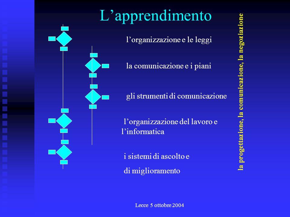 Lecce 5 ottobre 2004 Lo strumento