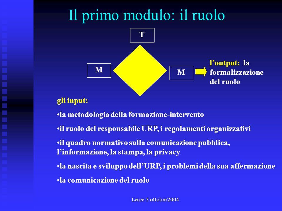 Lecce 5 ottobre 2004 La metodologia dei moduli T M M MM T analisibenchmarkingprogettazione docente tematico metodologo Lo spazio progettuale i committenti, gli esperti, i testimoni, gli opinion leader