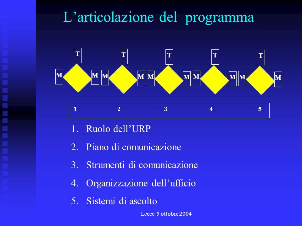 Lecce 5 ottobre 2004 Larticolazione del programma 1 2 3 4 5 T M M T M M T M M T M M T M M 1.Ruolo dellURP 2.Piano di comunicazione 3.Strumenti di comunicazione 4.Organizzazione dellufficio 5.Sistemi di ascolto