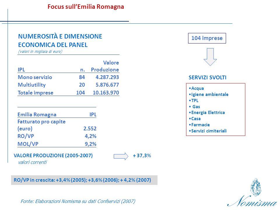 NUMEROSITÀ E DIMENSIONE ECONOMICA DEL PANEL (valori in migliaia di euro) Focus sullEmilia Romagna Fonte: Elaborazioni Nomisma su dati Confservizi (2007) VALORE PRODUZIONE (2005-2007)+ 37,3% valori correnti 104 imprese Acqua Igiene ambientale TPL Gas Energia Elettrica Casa Farmacie Servizi cimiteriali SERVIZI SVOLTI Emilia RomagnaIPL Fatturato pro capite (euro) 2.552 RO/VP4,2% MOL/VP9,2% IPLn.