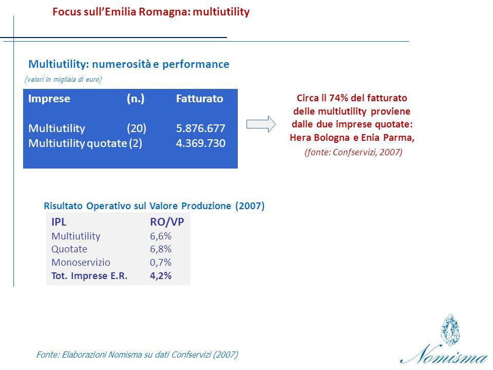 (valori in migliaia di euro) Focus sullEmilia Romagna: multiutility Fonte: Elaborazioni Nomisma su dati Confservizi (2007) Multiutility: numerosità e performance Imprese(n.)Fatturato Multiutility (20)5.876.677 Multiutility quotate (2)4.369.730 Circa il 74% del fatturato delle multiutility proviene dalle due imprese quotate: Hera Bologna e Enia Parma, (fonte: Confservizi, 2007) Risultato Operativo sul Valore Produzione (2007) IPLRO/VP Multiutility 6,6% Quotate6,8% Monoservizio0,7% Tot.