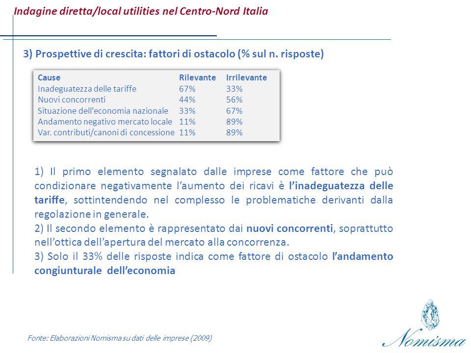 Indagine diretta/local utilities nel Centro-Nord Italia Fonte: Elaborazioni Nomisma su dati delle imprese (2009) 3) Prospettive di crescita: fattori di ostacolo (% sul n.