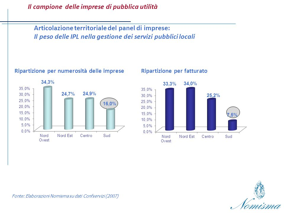 Indagine diretta/local utilities nel Centro-Nord Italia Fonte: Elaborazioni Nomisma su dati delle imprese (2009) 4) Rapporto tra investimenti programmati e realizzati nellultimo triennio (n.