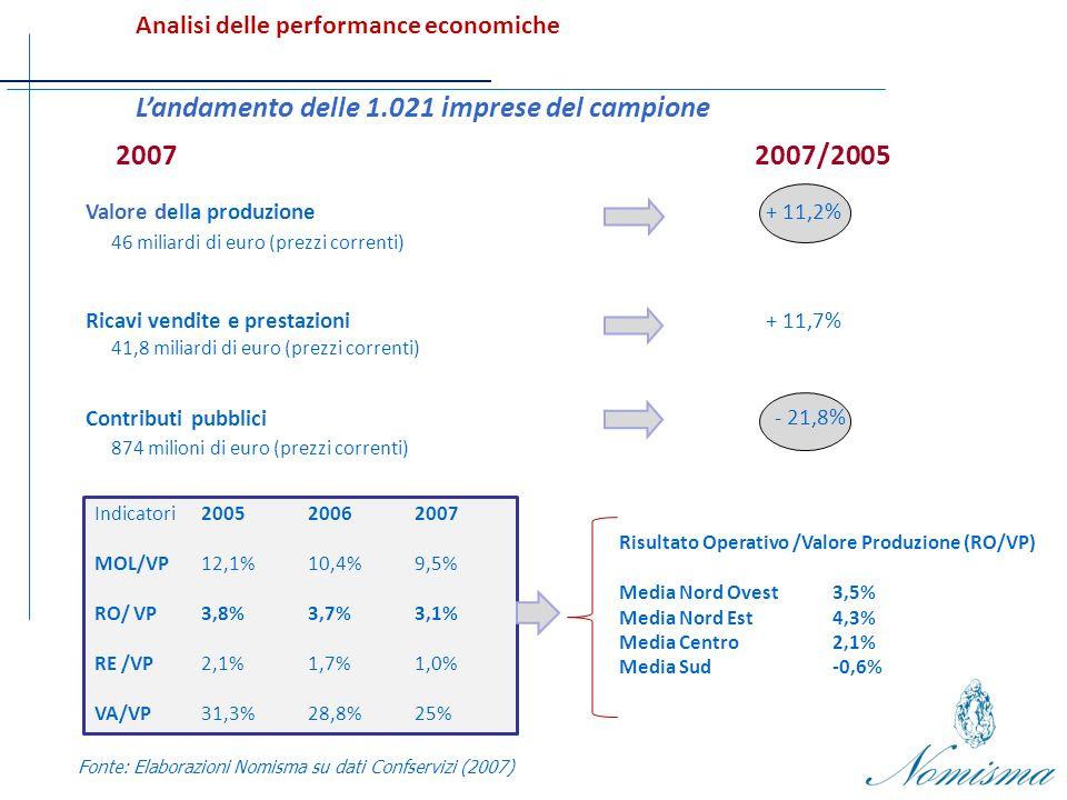 Landamento delle 1.021 imprese del campione 2007/2005 Valore della produzione+ 11,2% Contributi pubblici - 21,8% 2007 46 miliardi di euro (prezzi correnti) 874 milioni di euro (prezzi correnti) Ricavi vendite e prestazioni 41,8 miliardi di euro (prezzi correnti) + 11,7% Fonte: Elaborazioni Nomisma su dati Confservizi (2007) Analisi delle performance economiche Indicatori200520062007 MOL/VP 12,1%10,4%9,5% RO/ VP 3,8%3,7%3,1% RE /VP 2,1%1,7%1,0% VA/VP 31,3%28,8%25% Risultato Operativo /Valore Produzione (RO/VP) Media Nord Ovest 3,5% Media Nord Est4,3% Media Centro2,1% Media Sud-0,6%
