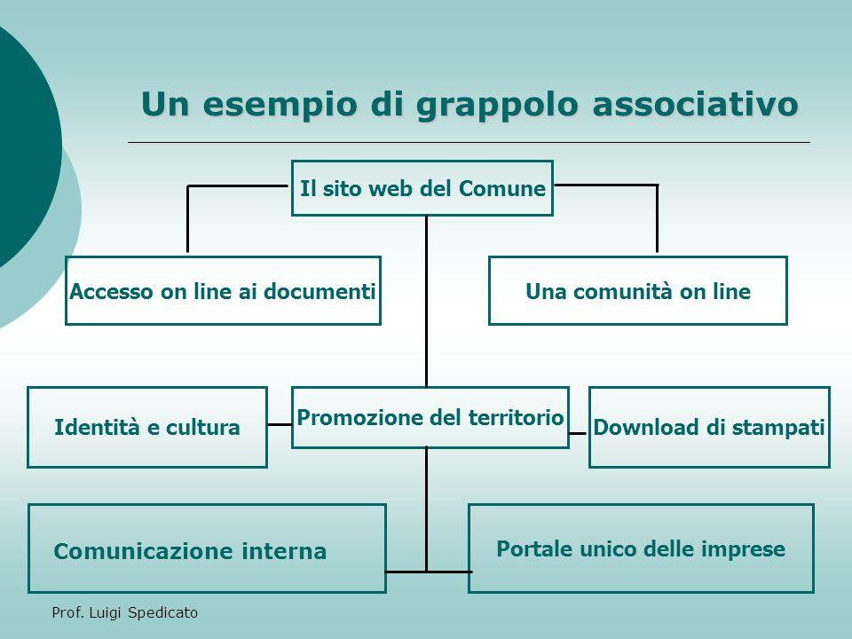 Prof.Luigi Spedicato Cosa aggiungereste al grappolo associativo.
