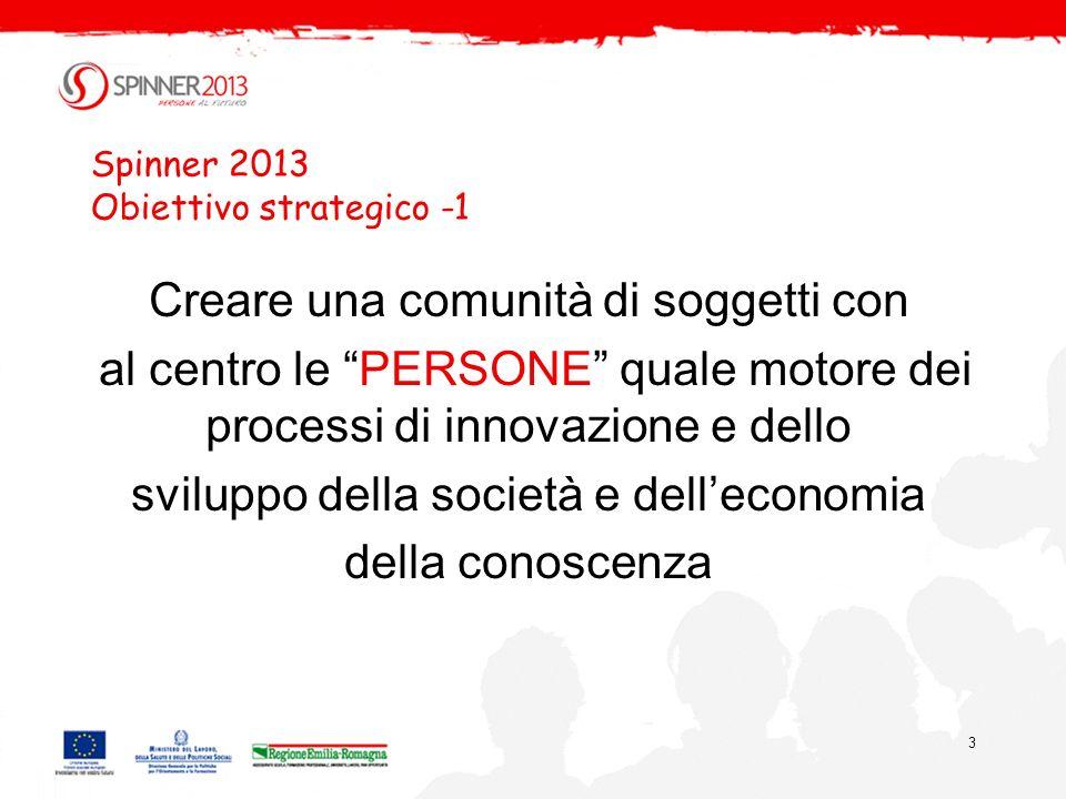 3 Spinner 2013 Obiettivo strategico -1 Creare una comunità di soggetti con al centro le PERSONE quale motore dei processi di innovazione e dello sviluppo della società e delleconomia della conoscenza