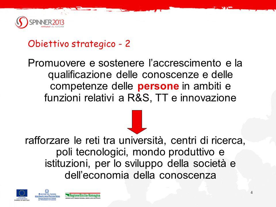 4 Obiettivo strategico - 2 Promuovere e sostenere laccrescimento e la qualificazione delle conoscenze e delle competenze delle persone in ambiti e funzioni relativi a R&S, TT e innovazione rafforzare le reti tra università, centri di ricerca, poli tecnologici, mondo produttivo e istituzioni, per lo sviluppo della società e delleconomia della conoscenza