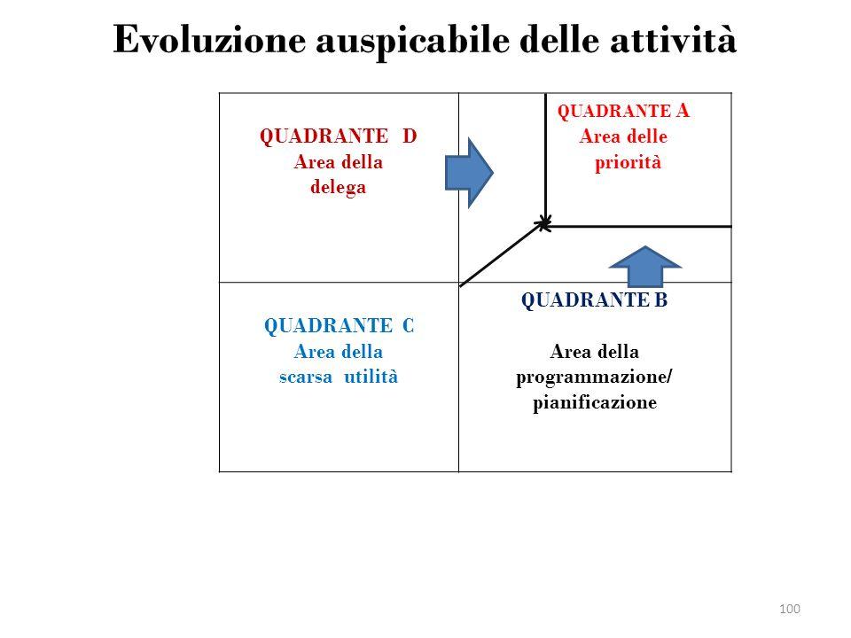 Evoluzione auspicabile delle attività. QUADRANTE D Area della delega QUADRANTE A Area delle priorità QUADRANTE C Area della scarsa utilità QUADRANTE B