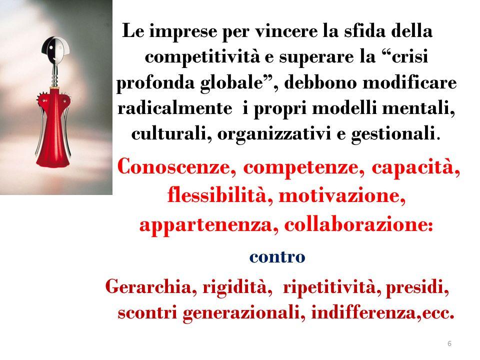 Time Management 1.Arretrati/Arretratezza.