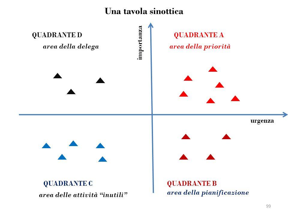 Una tavola sinottica importanza urgenza QUADRANTE AQUADRANTE D QUADRANTE BQUADRANTE C area della priorità area della delega area della pianificazione