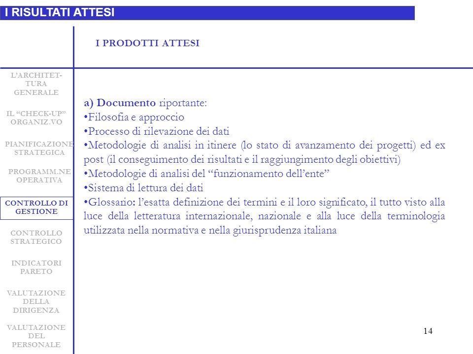 14 I RISULTATI ATTESI LARCHITET- TURA GENERALE INDICATORI PARETO CONTROLLO STRATEGICO CONTROLLO DI GESTIONE PIANIFICAZIONE STRATEGICA VALUTAZIONE DELLA DIRIGENZA VALUTAZIONE DEL PERSONALE IL CHECK-UP ORGANIZ.VO a) Documento riportante: Filosofia e approccio Processo di rilevazione dei dati Metodologie di analisi in itinere (lo stato di avanzamento dei progetti) ed ex post (il conseguimento dei risultati e il raggiungimento degli obiettivi) Metodologie di analisi del funzionamento dellente Sistema di lettura dei dati Glossario: lesatta definizione dei termini e il loro significato, il tutto visto alla luce della letteratura internazionale, nazionale e alla luce della terminologia utilizzata nella normativa e nella giurisprudenza italiana PROGRAMM.NE OPERATIVA I PRODOTTI ATTESI