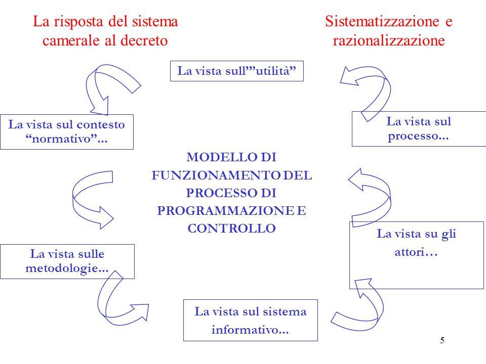 5 La vista sul contesto normativo... La vista sul processo...