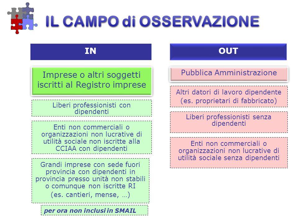 Pubblica Amministrazione IN OUT Liberi professionisti con dipendenti Altri datori di lavoro dipendente (es.