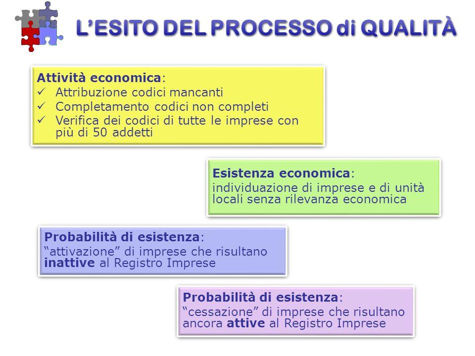 Esistenza economica: individuazione di imprese e di unità locali senza rilevanza economica Esistenza economica: individuazione di imprese e di unità l