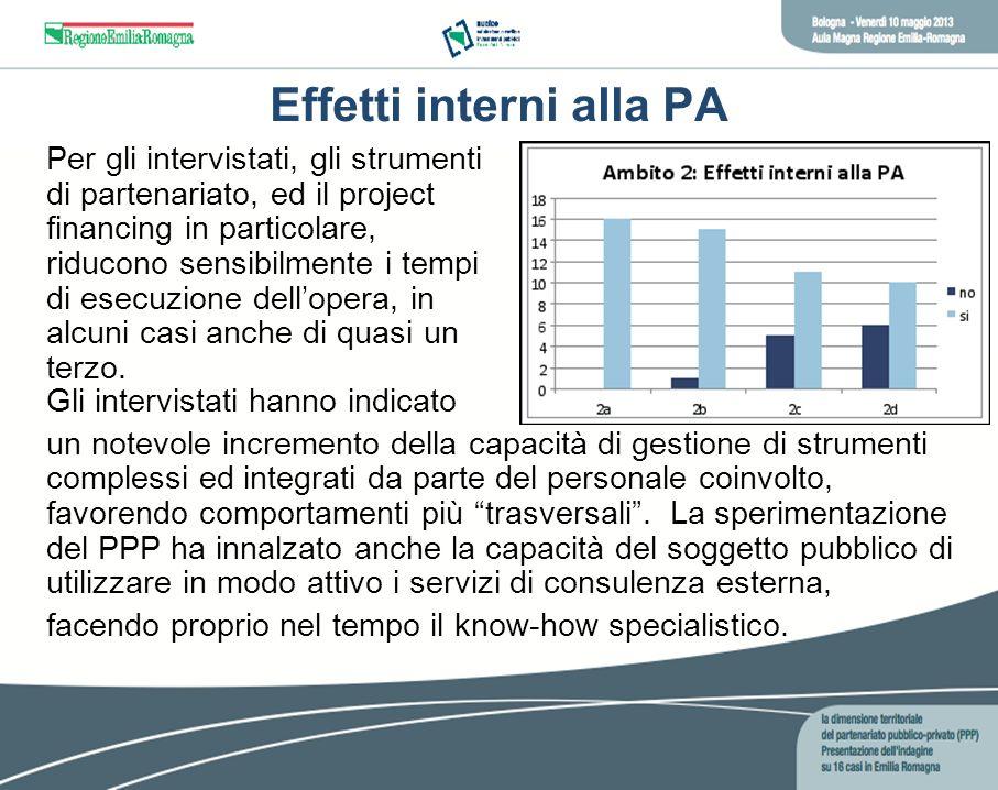 Effetti interni alla PA Per gli intervistati, gli strumenti di partenariato, ed il project financing in particolare, riducono sensibilmente i tempi di