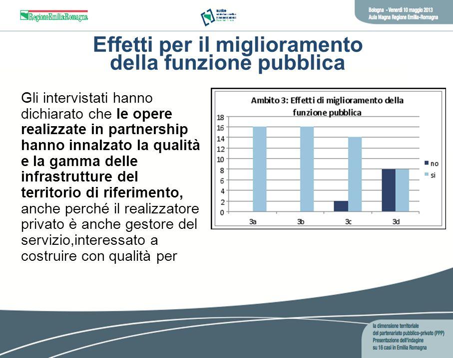 Effetti per il miglioramento della funzione pubblica Gli intervistati hanno dichiarato che le opere realizzate in partnership hanno innalzato la quali