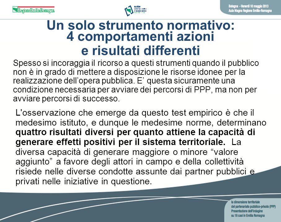 Un solo strumento normativo: 4 comportamenti azioni e risultati differenti Spesso si incoraggia il ricorso a questi strumenti quando il pubblico non è