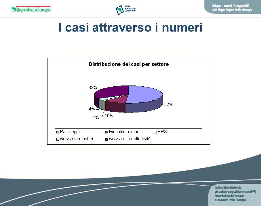 I casi attraverso i numeri