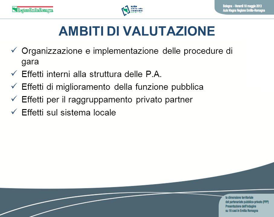 AMBITI DI VALUTAZIONE Organizzazione e implementazione delle procedure di gara Effetti interni alla struttura delle P.A. Effetti di miglioramento dell