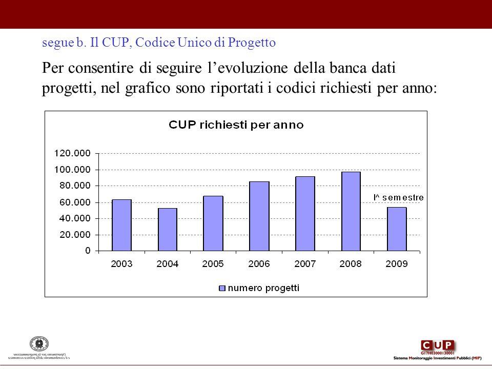 segue b. Il CUP, Codice Unico di Progetto Per consentire di seguire levoluzione della banca dati progetti, nel grafico sono riportati i codici richies