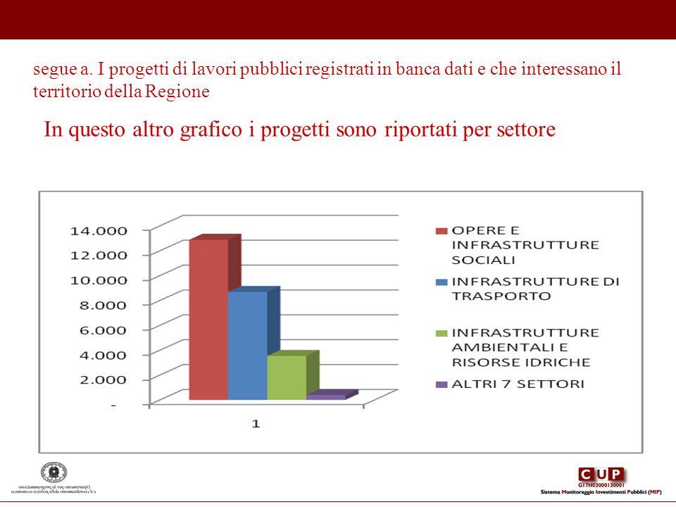 segue a. I progetti di lavori pubblici registrati in banca dati e che interessano il territorio della Regione In questo altro grafico i progetti sono