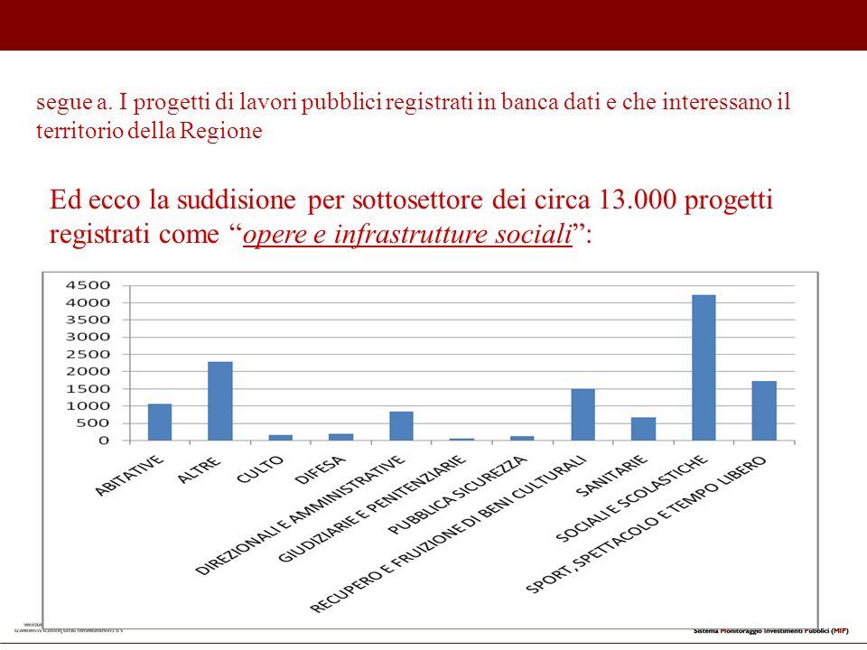 segue a. I progetti di lavori pubblici registrati in banca dati e che interessano il territorio della Regione Ed ecco la suddisione per sottosettore d