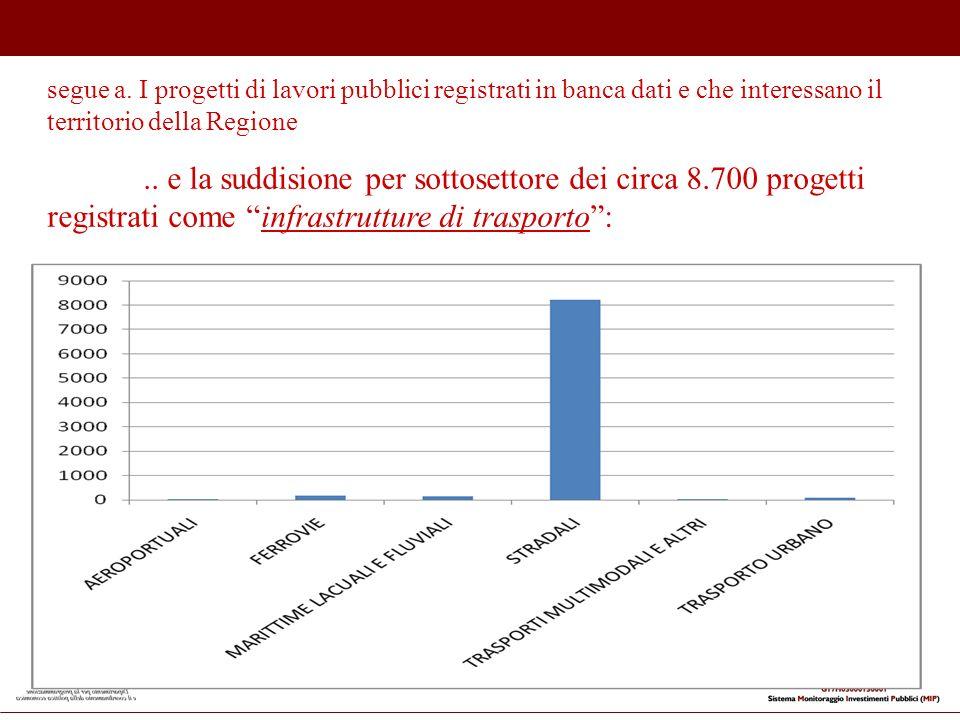 .. e la suddisione per sottosettore dei circa 8.700 progetti registrati come infrastrutture di trasporto: segue a. I progetti di lavori pubblici regis