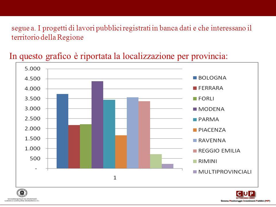 In questo grafico è riportata la localizzazione per provincia: segue a. I progetti di lavori pubblici registrati in banca dati e che interessano il te