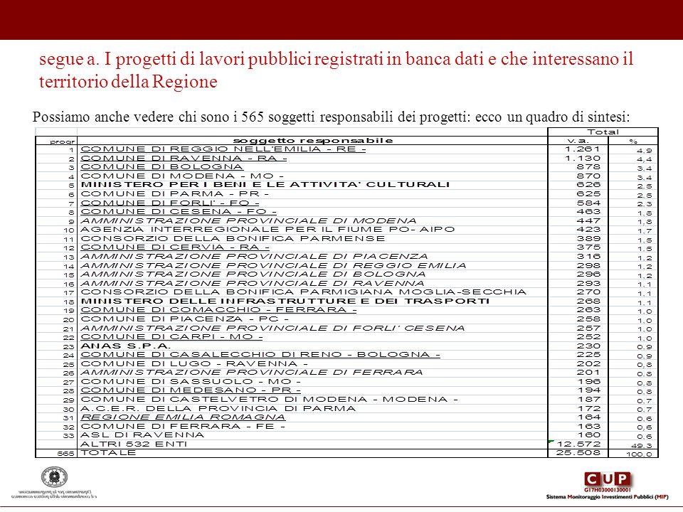 Possiamo anche vedere chi sono i 565 soggetti responsabili dei progetti: ecco un quadro di sintesi: