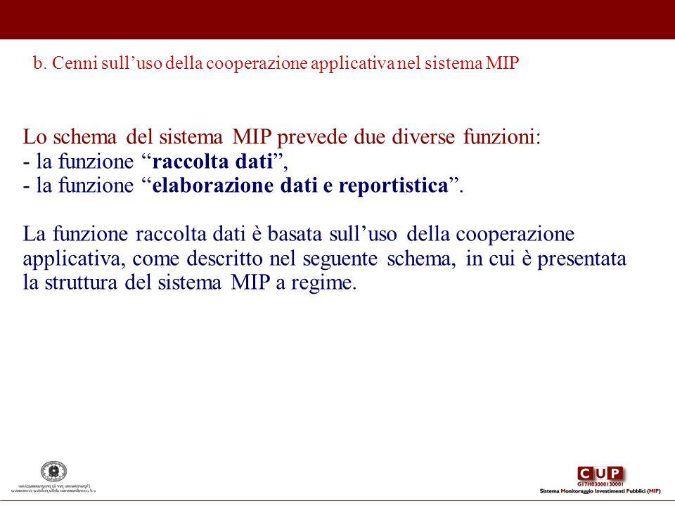 Lo schema del sistema MIP prevede due diverse funzioni: - la funzione raccolta dati, - la funzione elaborazione dati e reportistica. La funzione racco