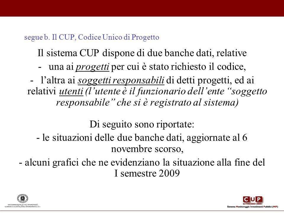 segue b. Il CUP, Codice Unico di Progetto Il sistema CUP dispone di due banche dati, relative -una ai progetti per cui è stato richiesto il codice, -l