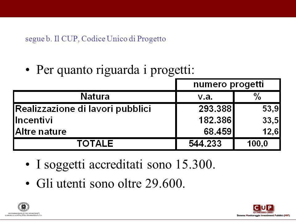 segue b. Il CUP, Codice Unico di Progetto Per quanto riguarda i progetti: I soggetti accreditati sono 15.300. Gli utenti sono oltre 29.600.