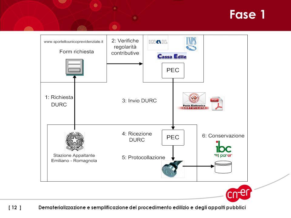 Fase 1 [ 12 ]Dematerializzazione e semplificazione del procedimento edilizio e degli appalti pubblici