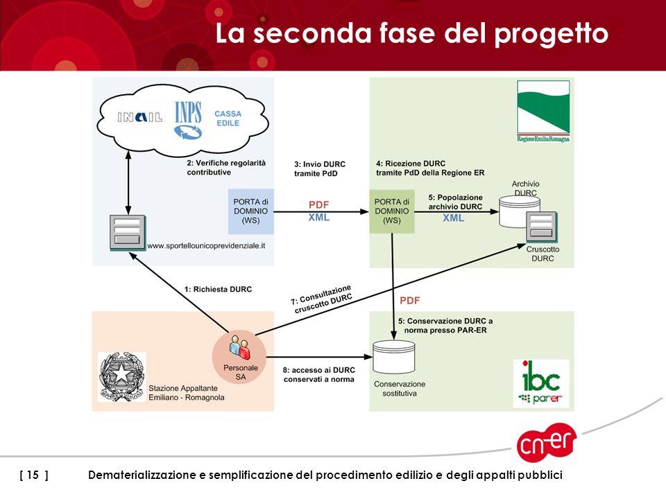 La seconda fase del progetto [ 15 ]Dematerializzazione e semplificazione del procedimento edilizio e degli appalti pubblici