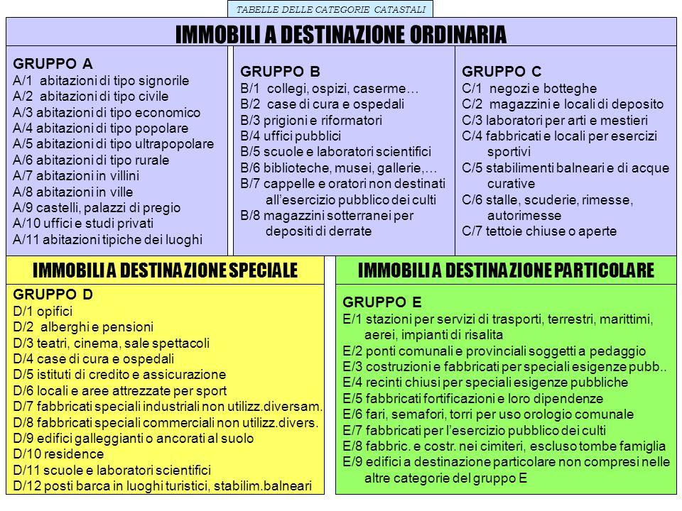 1 TABELLE DELLE CATEGORIE CATASTALI IMMOBILI A DESTINAZIONE ORDINARIA GRUPPO A A/1 abitazioni di tipo signorile A/2 abitazioni di tipo civile A/3 abit