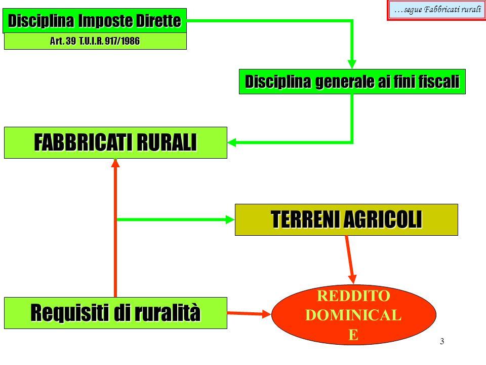 3 …segue Fabbricati rurali Disciplina Imposte Dirette Art. 39 T.U.I.R. 917/1986 Disciplina generale ai fini fiscali FABBRICATI RURALI TERRENI AGRICOLI