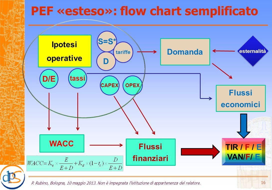 PEF «esteso»: flow chart semplificato P. Rubino, Bologna, 10 maggio 2013.