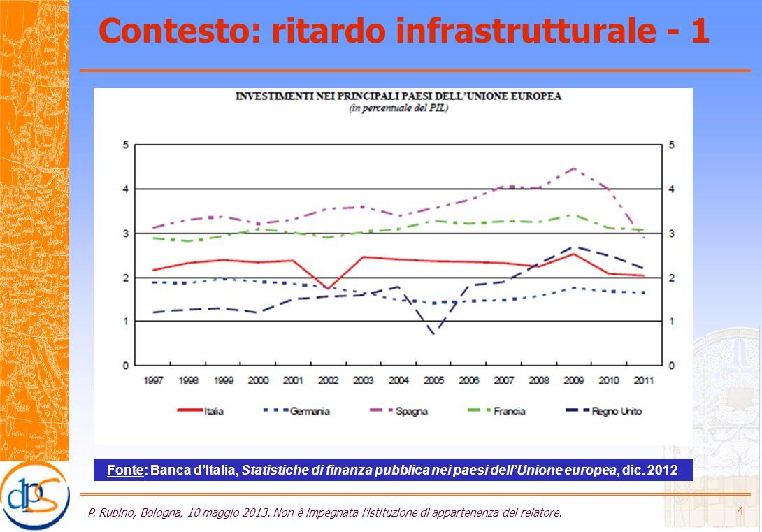 Contesto: ritardo infrastrutturale - 1 P. Rubino, Bologna, 10 maggio 2013.