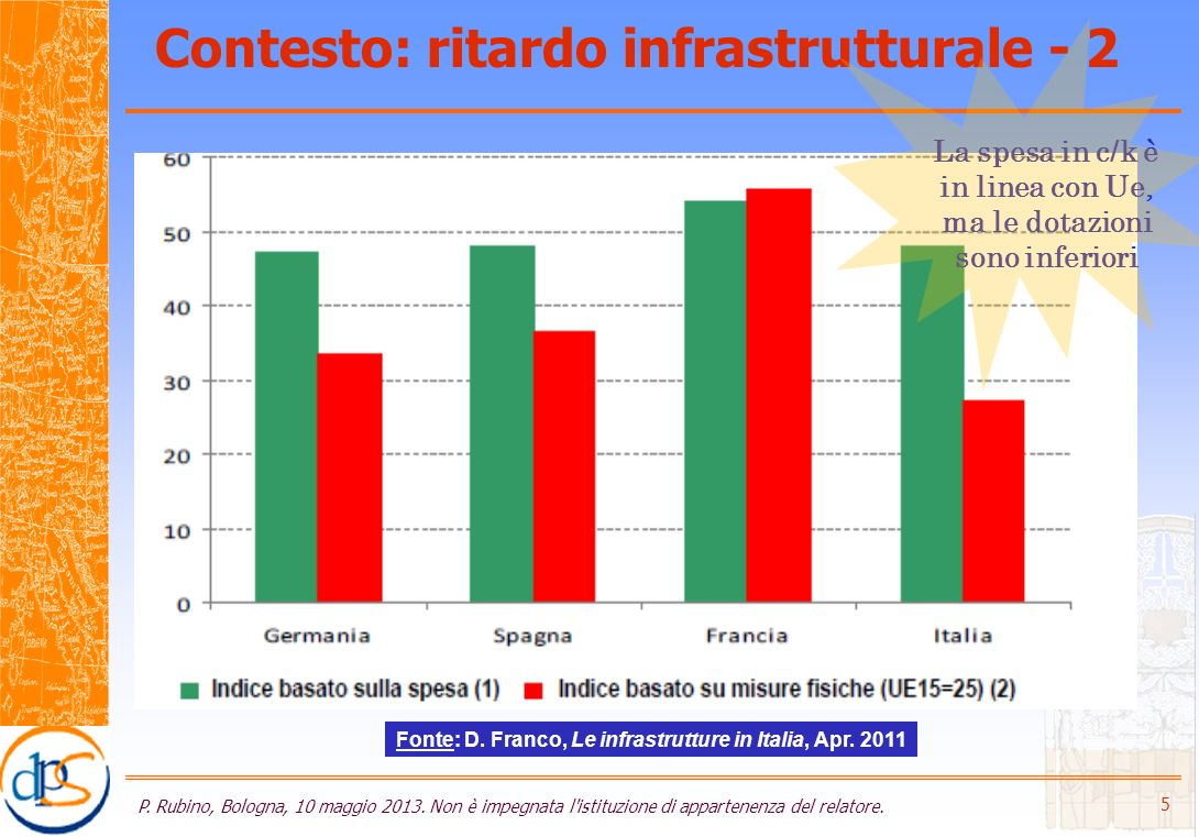 Contesto: ritardo infrastrutturale - 2 P. Rubino, Bologna, 10 maggio 2013.